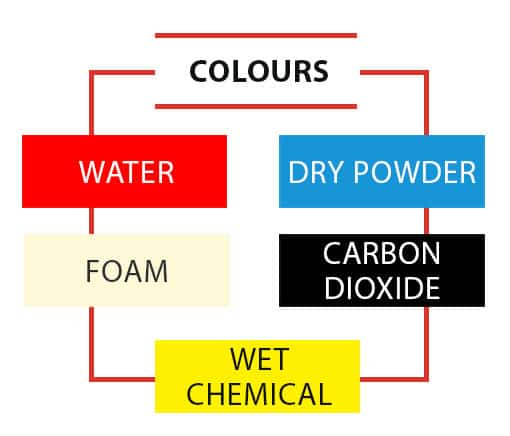 fire extinguisher colours, All You Need to Know about Fire Extinguisher Colours
